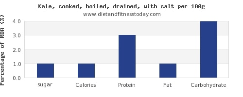 Dh Kale Nutritions Facts