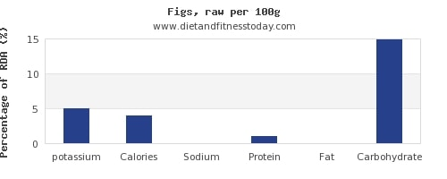 Dh Potassium In Figs