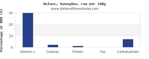 Dh Vitamin C In Honeydew